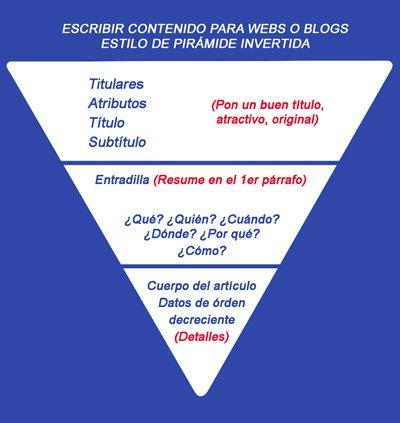 Escribir en Internet con el estilo de pirámide invertida