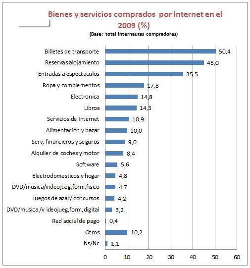 Grafico sobre lo que compran en España por Internet