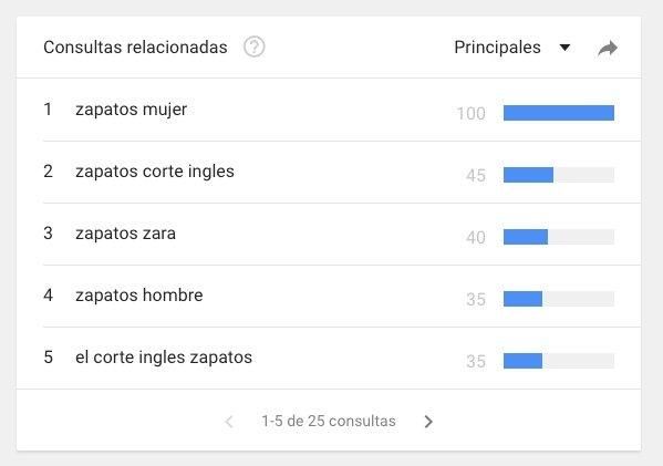 Resultados de búsqueda en Google Trends